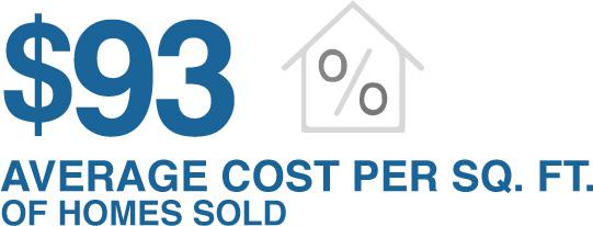 Average Rent Cost