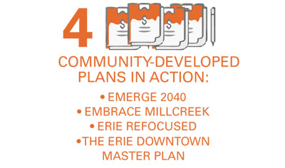 community developed plans in action