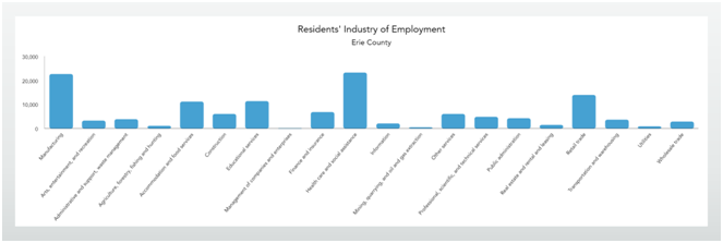 Residents' Industry of Employment in Erie County