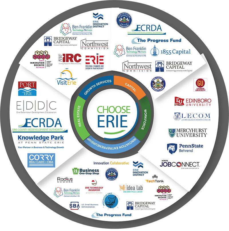Choose Erie Wheel